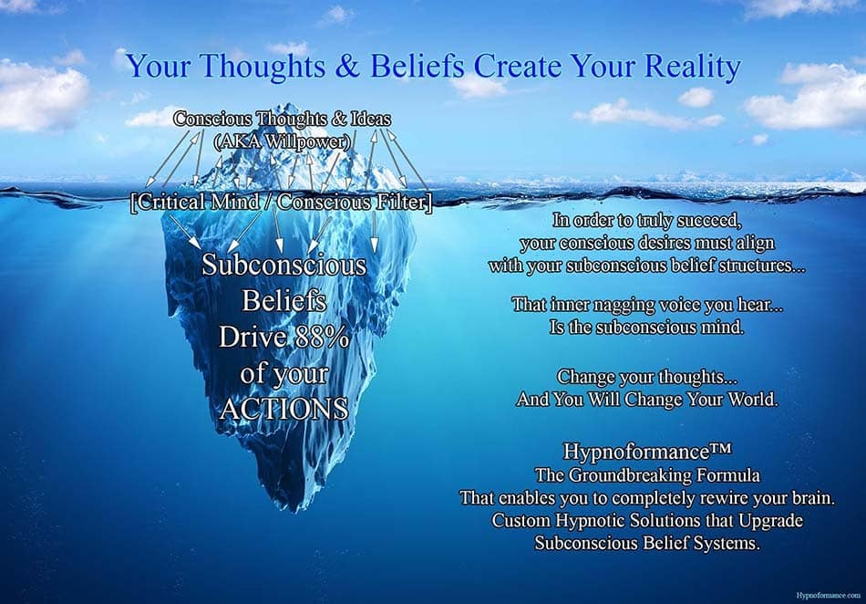 Hypnoformance™ the groundbreaking formula that enables you to upgrade subconscious beliefs.