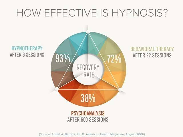 Hypnotherapy vs Behavioral Therapy vs Psychoanalysis by Alfred Barrios, Published in Health Magazine 2006.